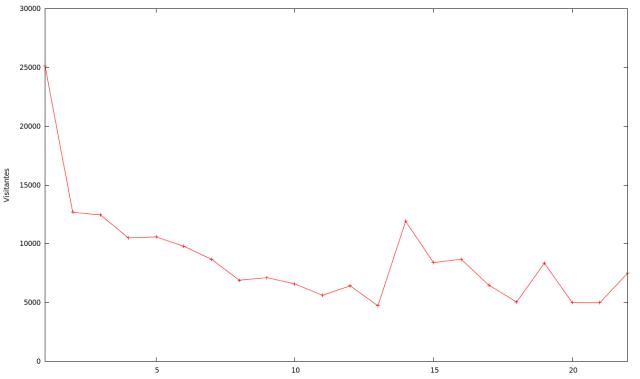 Reproducciones como función del número de video. Datos de Diciembre 30 de 2012.